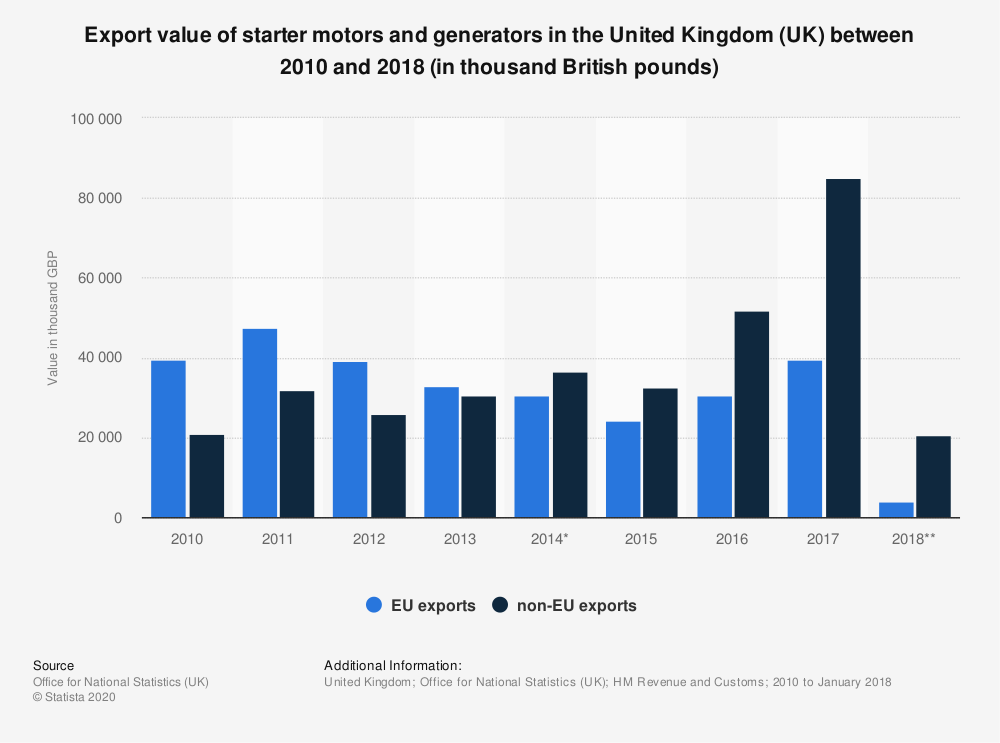 Statistic: Export value of starter motors and generators in the United Kingdom (UK) between 2010 and 2018 (in thousand British pounds) | Statista