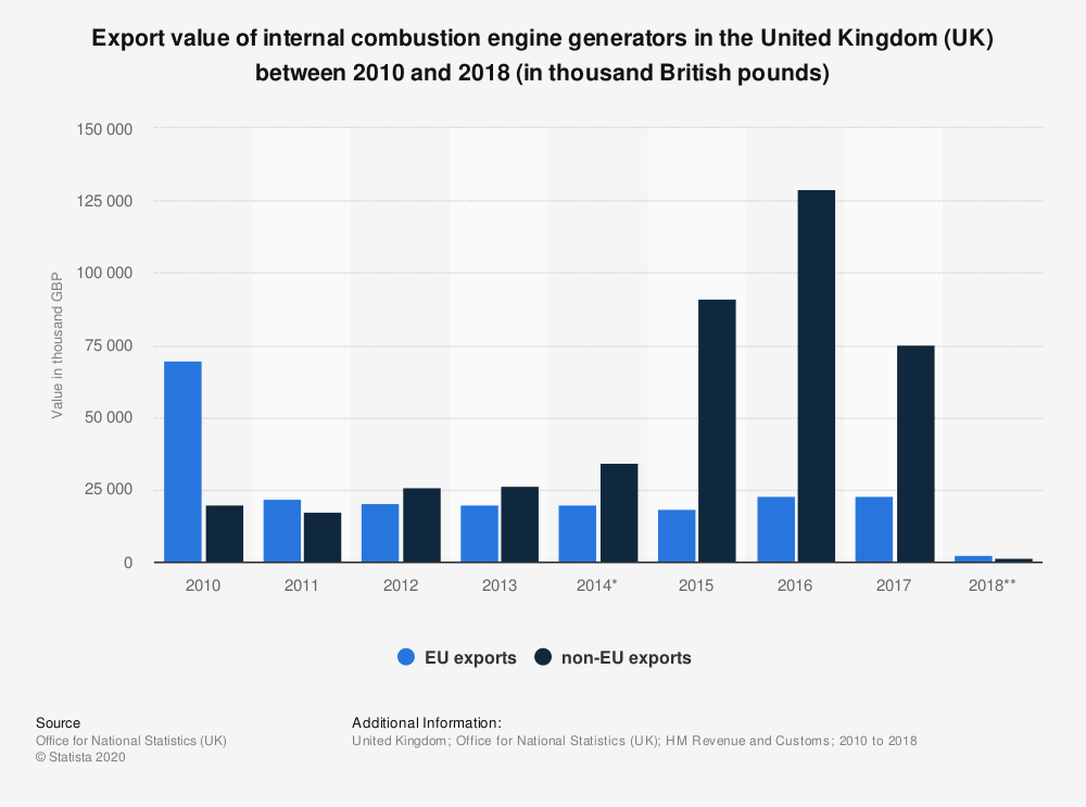 Statistic: Export value of internal combustion engine generators in the United Kingdom (UK) between 2010 and 2018 (in thousand British pounds) | Statista