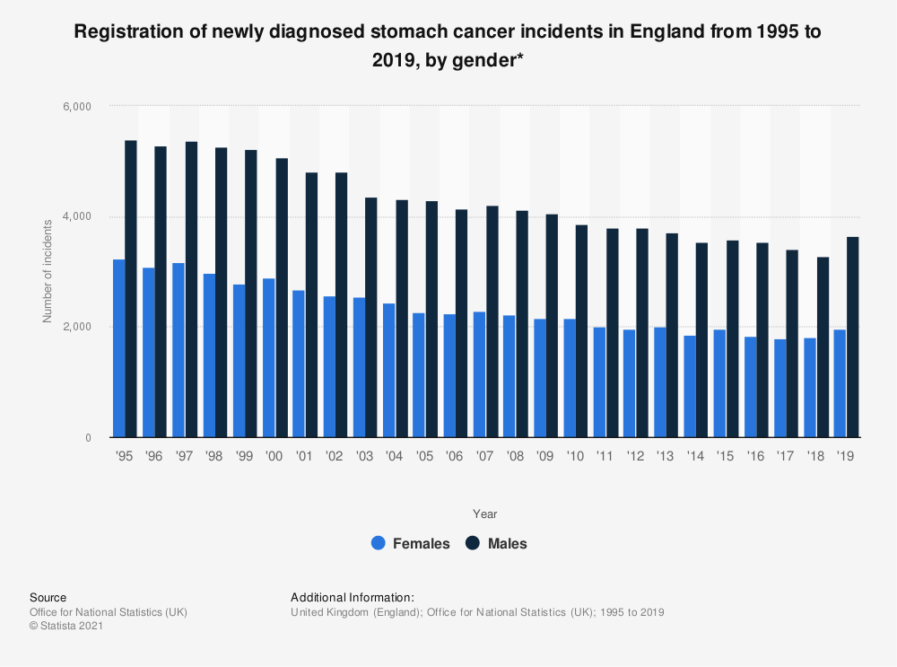 Statistic: Registration of newly diagnosed stomach cancer incidents in England from 1995 to 2017, by gender* | Statista