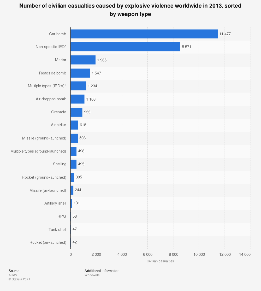Statistic: Number of civilian casualties caused by explosive violence worldwide in 2013, sorted by weapon type | Statista