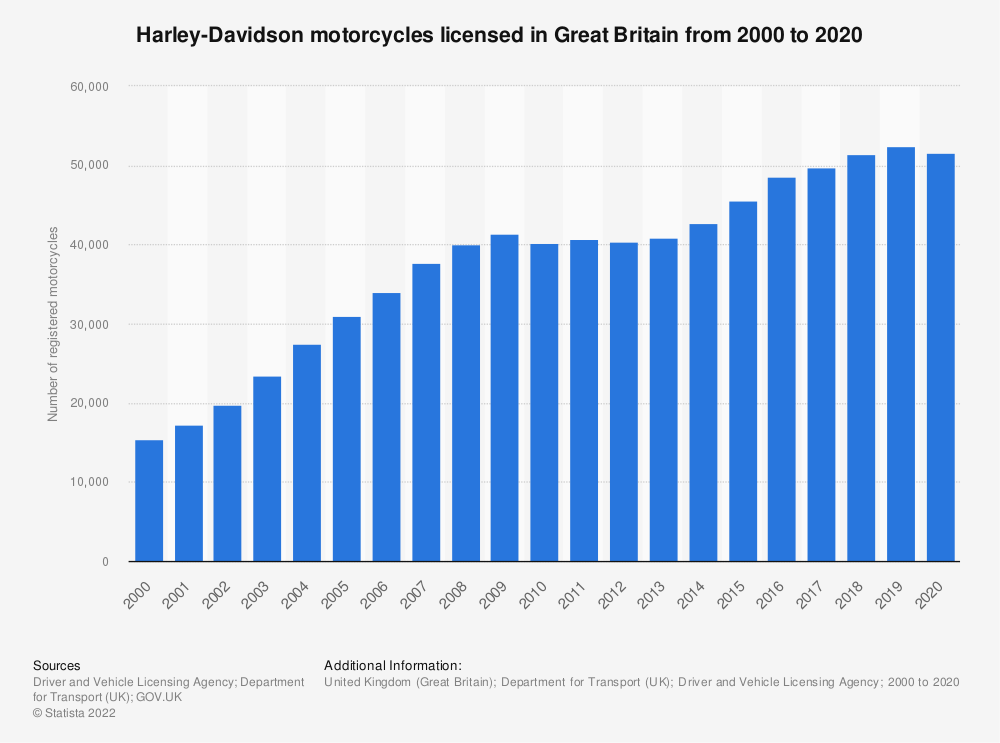Statistic: Harley-Davidson registered motorcycle numbers in Great Britain from 2000 to 2018 | Statista