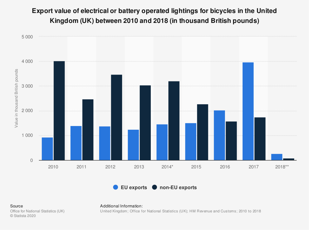 Statistic: Export value of electrical or battery operated lightings for bicycles in the United Kingdom (UK) between 2010 and 2018 (in thousand British pounds) | Statista