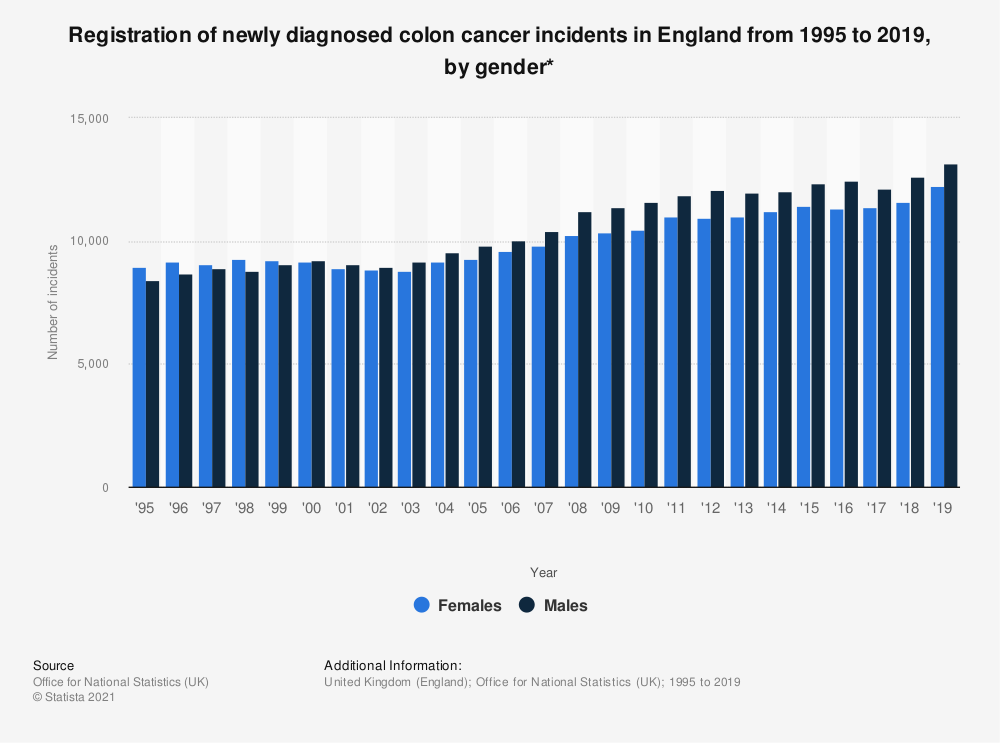 Statistic: Registration of newly diagnosed colon cancer incidents in England from 1995 to 2017, by gender* | Statista