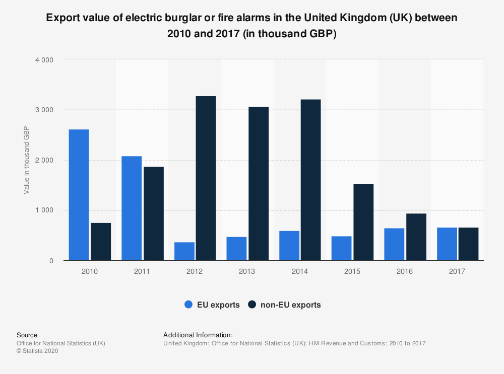 Statistic: Export value of electric burglar or fire alarms in the United Kingdom (UK) between 2010 and 2017 (in thousand GBP) | Statista
