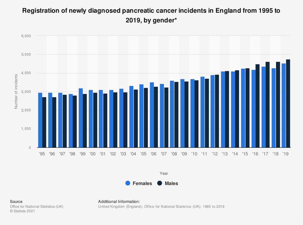 Statistic: Registration of newly diagnosed pancreatic cancer incidents in England from 1995 to 2017, by gender* | Statista