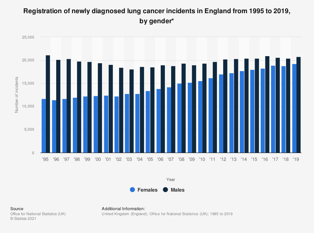 Statistic: Registration of newly diagnosed lung cancer incidents in England from 1995 to 2017, by gender* | Statista