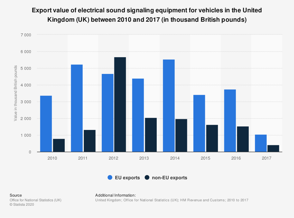 Statistic: Export value of electrical sound signaling equipment for vehicles in the United Kingdom (UK) between 2010 and 2017 (in thousand British pounds) | Statista