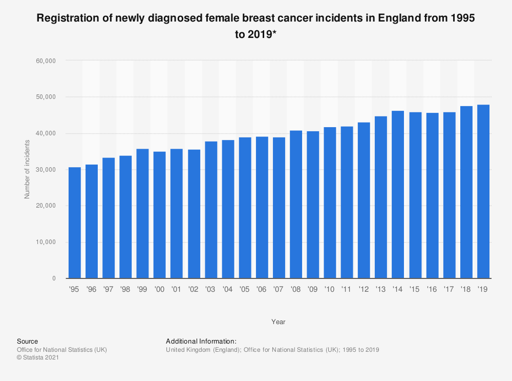 Statistic: Registration of newly diagnosed female breast cancer incidents in England from 1995 to 2018* | Statista