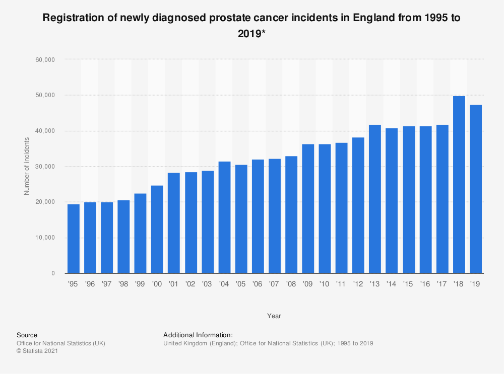 Statistic: Registration of newly diagnosed prostate cancer incidents in England from 1995 to 2017* | Statista