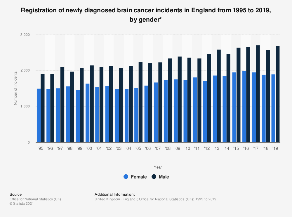 Statistic: Registration of newly diagnosed brain cancer incidents in England from 1995 to 2016, by gender* | Statista