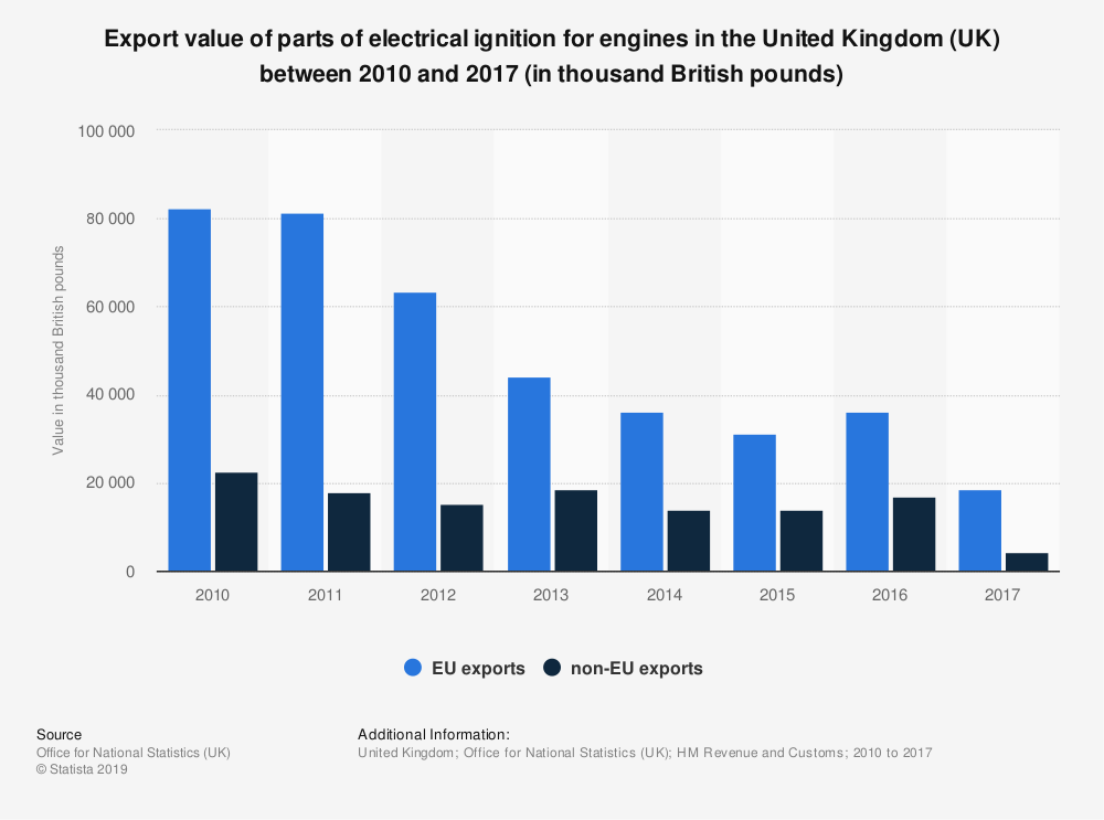Statistic: Export value of parts of electrical ignition for engines in the United Kingdom (UK) between 2010 and 2017 (in thousand British pounds) | Statista