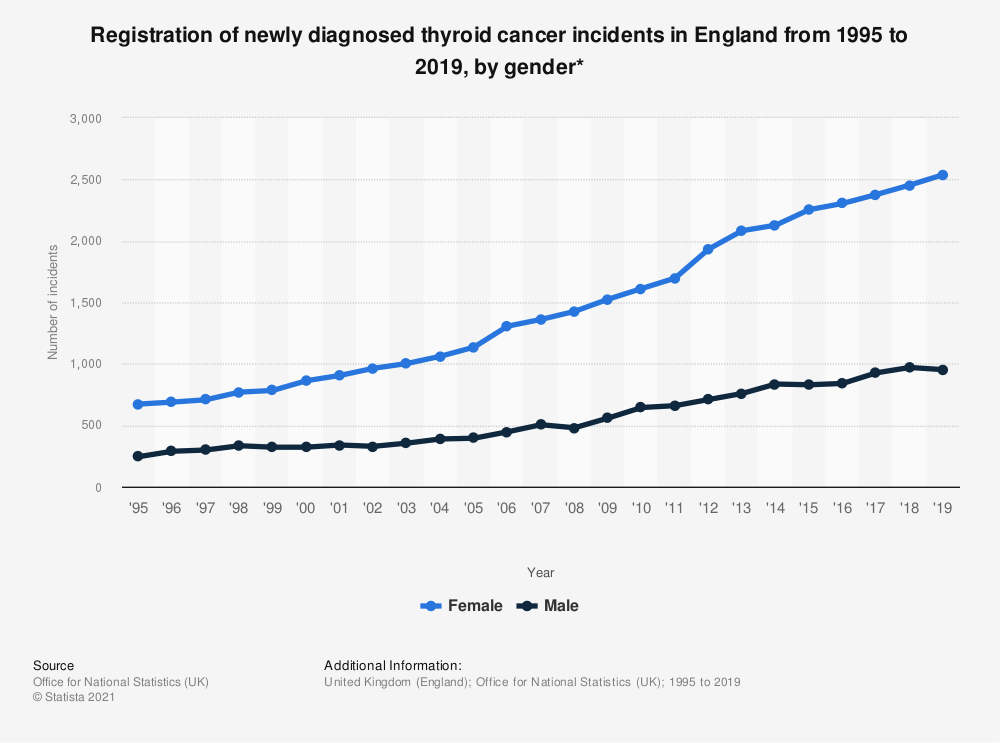 Statistic: Registration of newly diagnosed thyroid cancer incidents in England from 1995 to 2018, by gender* | Statista