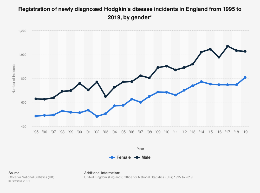 Statistic: Registration of newly diagnosed Hodgkin's disease incidents in England from 1995 to 2017, by gender* | Statista