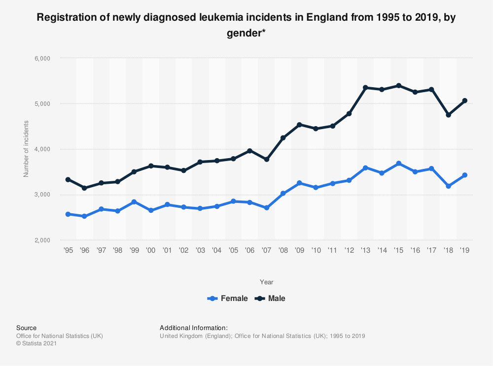 Statistic: Registration of newly diagnosed leukemia incidents in England from 1995 to 2018, by gender* | Statista