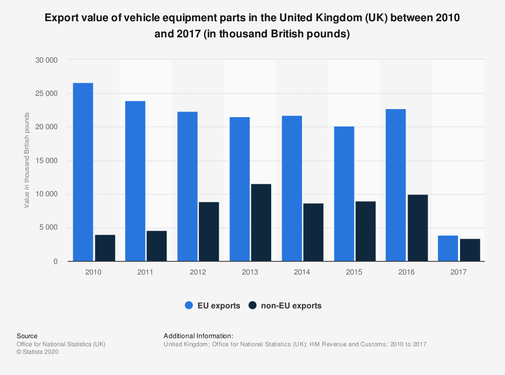 Statistic: Export value of vehicle equipment parts in the United Kingdom (UK) between 2010 and 2017 (in thousand British pounds) | Statista