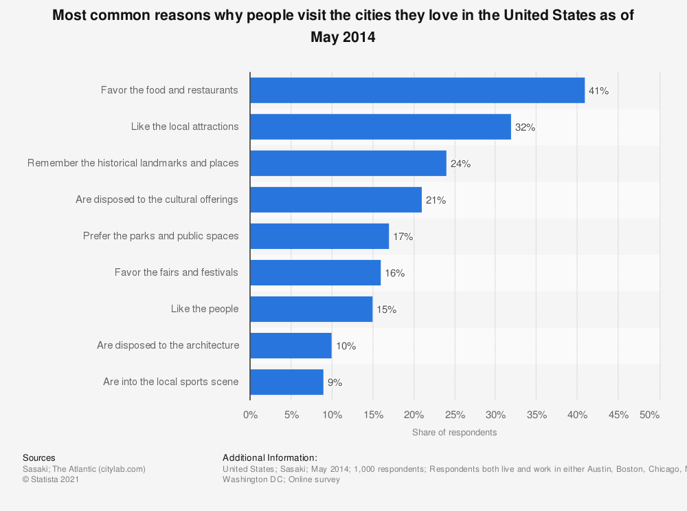 Statistic: Most common reasons why people visit the cities they love in the United States as of May 2014 | Statista
