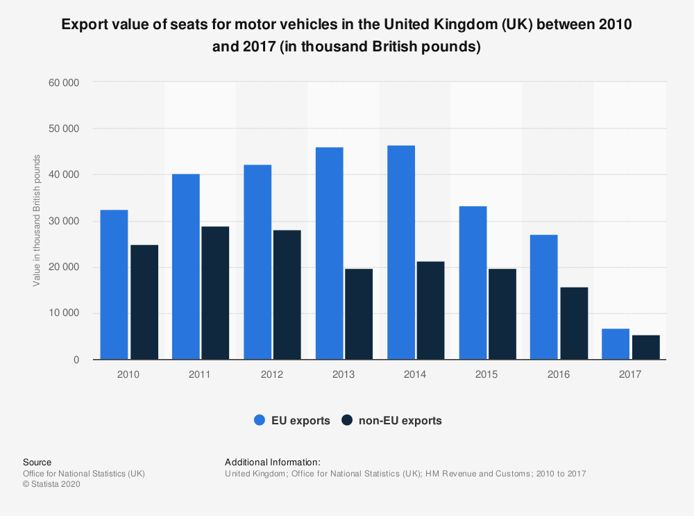 Seats for motor vehicles export value uk 2010 2013 for Motor vehicle trade in values
