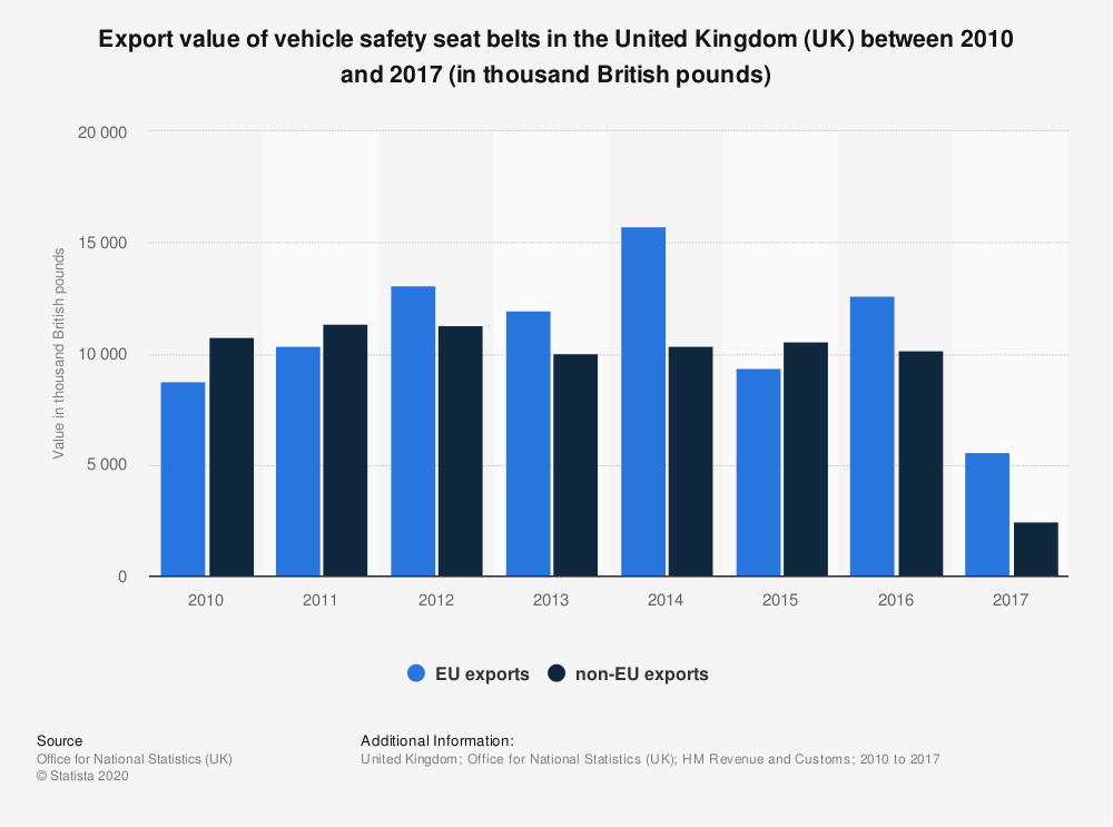 Statistic: Export value of vehicle safety seat belts in the United Kingdom (UK) between 2010 and 2017 (in thousand British pounds) | Statista