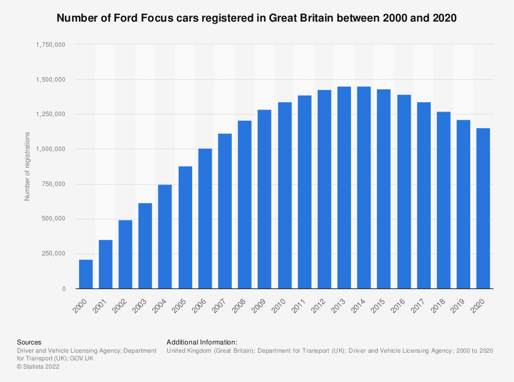 Statistic: Number of Ford Focus cars registered in Great Britain between 2000 and 2019 | Statista