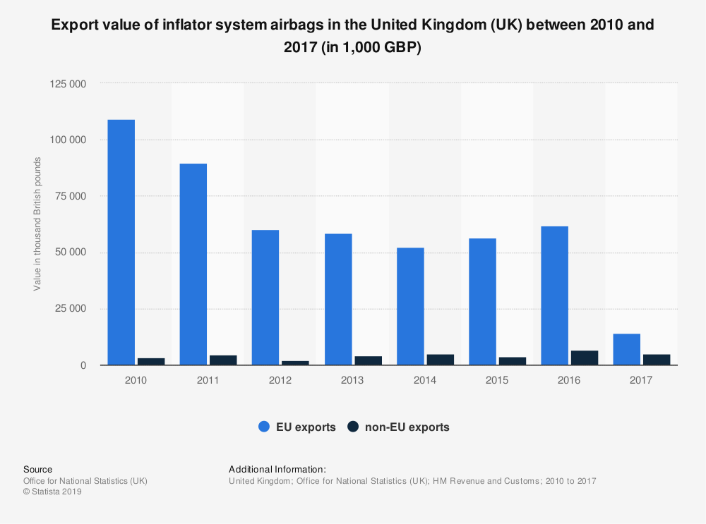 Statistic: Export value of inflator system airbags in the United Kingdom (UK) between 2010 and 2017 (in 1,000 GBP) | Statista