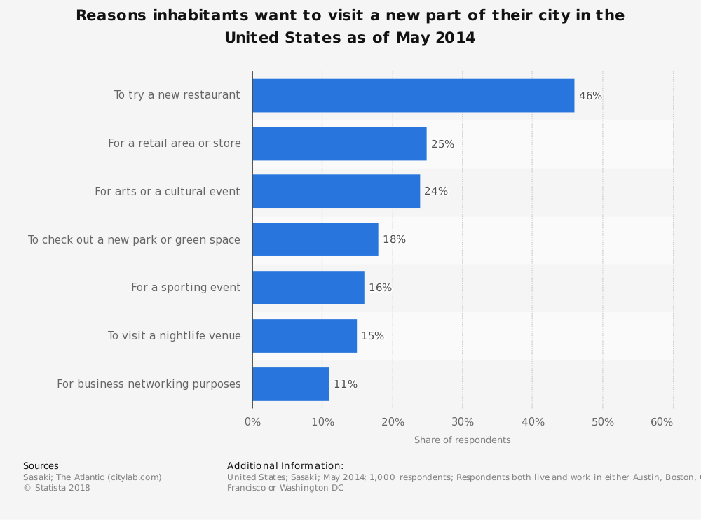 Statistic: Reasons inhabitants want to visit a new part of their city in the United States as of May 2014 | Statista