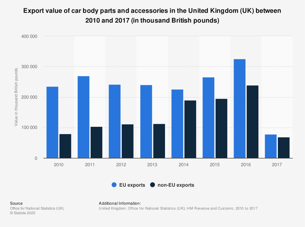 Statistic: Export value of car body parts and accessories in the United Kingdom (UK) between 2010 and 2017 (in thousand British pounds) | Statista