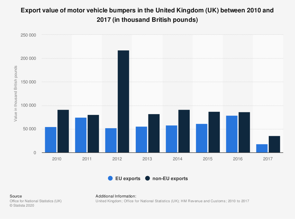 Statistic: Export value of motor vehicle bumpers in the United Kingdom (UK) between 2010 and 2017 (in thousand British pounds) | Statista