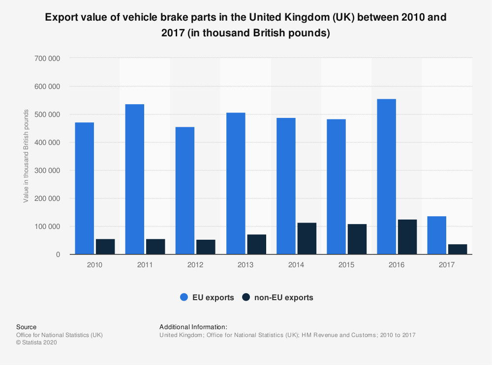 Statistic: Export value of vehicle brake parts in the United Kingdom (UK) between 2010 and 2017 (in thousand British pounds) | Statista