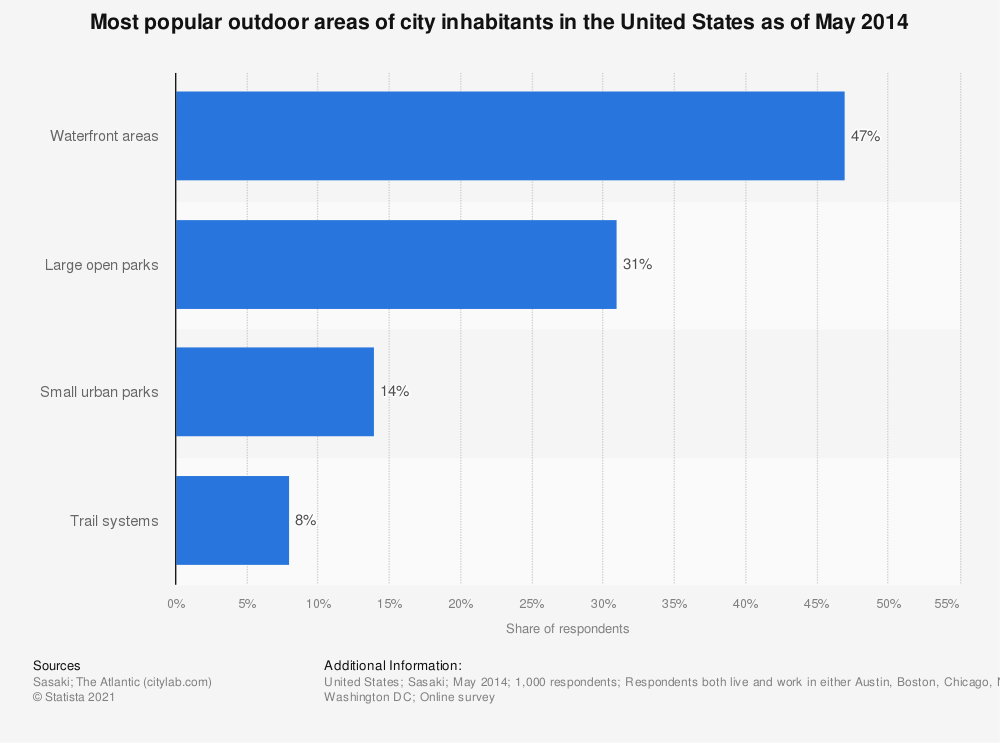 Statistic: Most popular outdoor areas of city inhabitants in the United States as of May 2014 | Statista