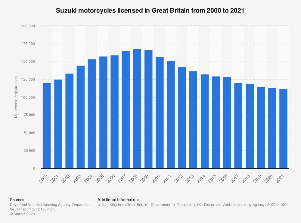 Statistic: Suzuki registered motorcycle numbers in Great Britain (UK) between 2000 and 2017 | Statista