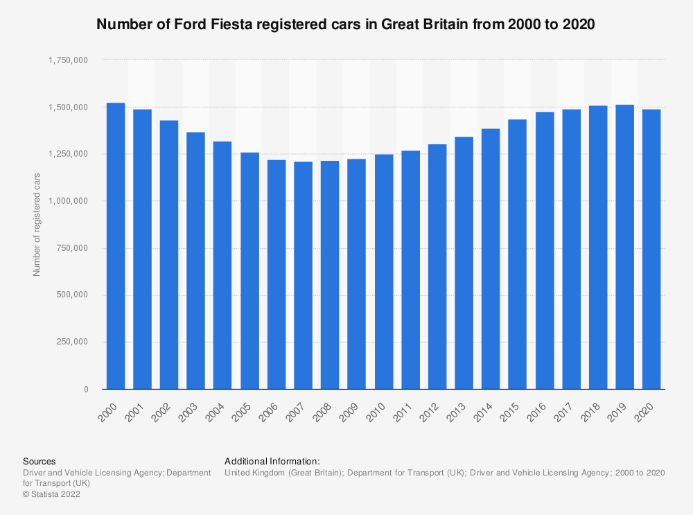 Statistic: Number of Ford Fiesta registered cars in Great Britain from 2000 to 2019 | Statista