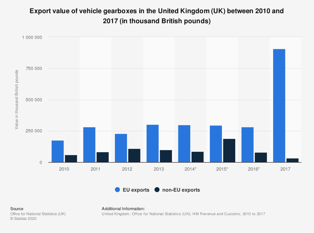 Statistic: Export value of vehicle gearboxes in the United Kingdom (UK) between 2010 and 2017 (in thousand British pounds) | Statista