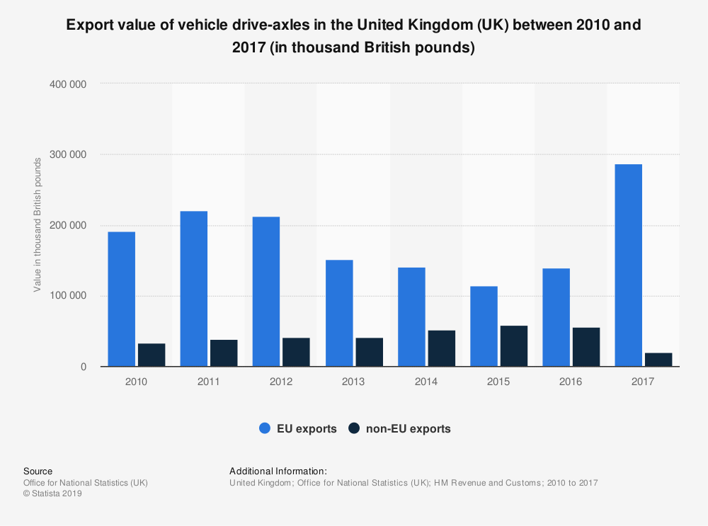Statistic: Export value of vehicle drive-axles in the United Kingdom (UK) between 2010 and 2017 (in thousand British pounds) | Statista
