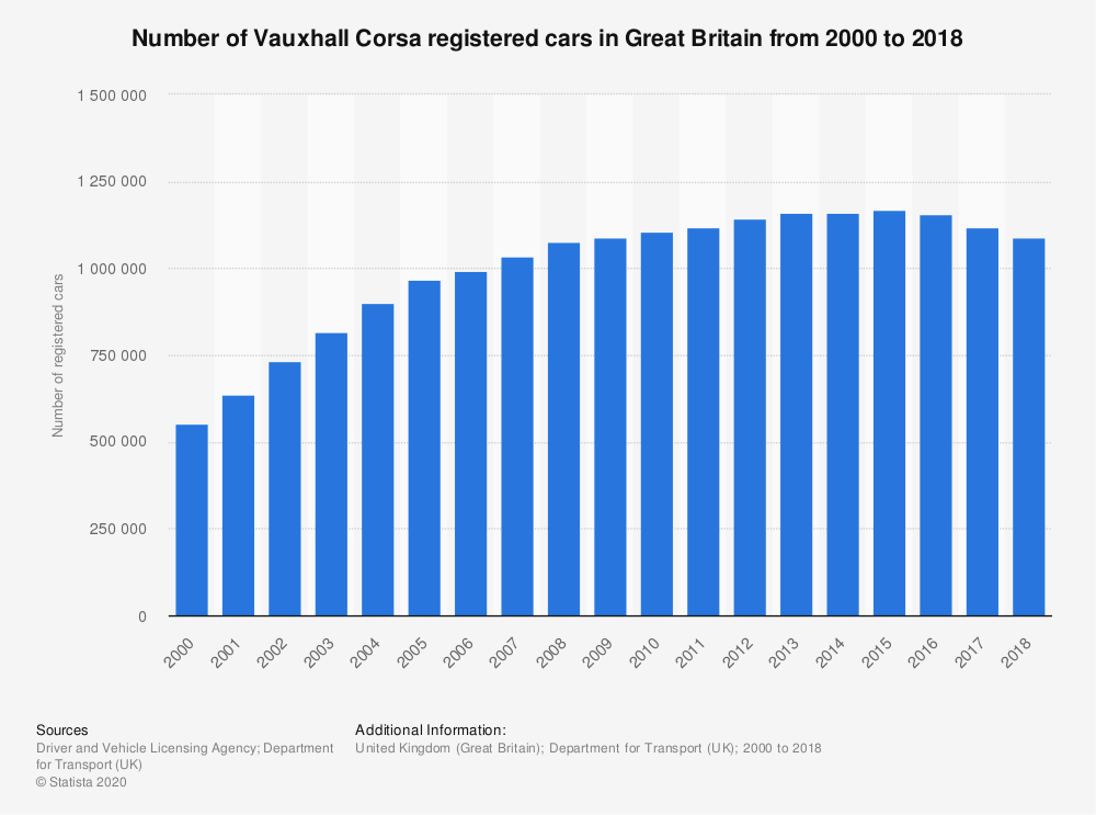 Statistic: Number of Vauxhall Corsa registered cars in Great Britain from 2000 to 2017 | Statista