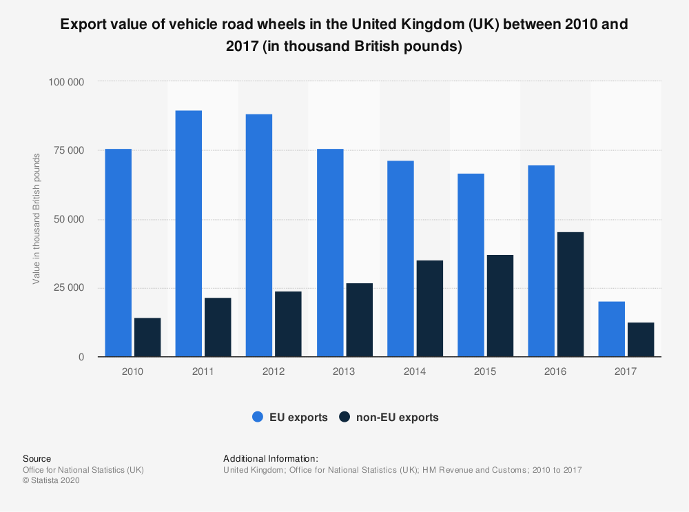 Statistic: Export value of vehicle road wheels in the United Kingdom (UK) between 2010 and 2017 (in thousand British pounds) | Statista