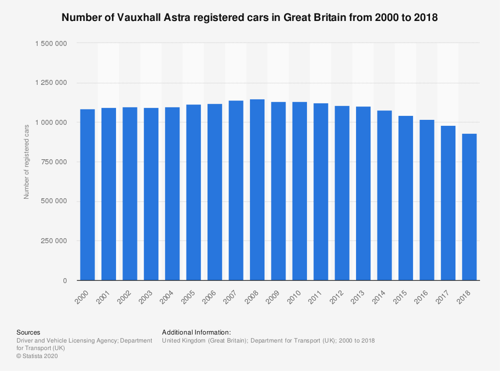 Statistic: Number of Vauxhall Astra registered cars in Great Britain from 2000 to 2018 | Statista