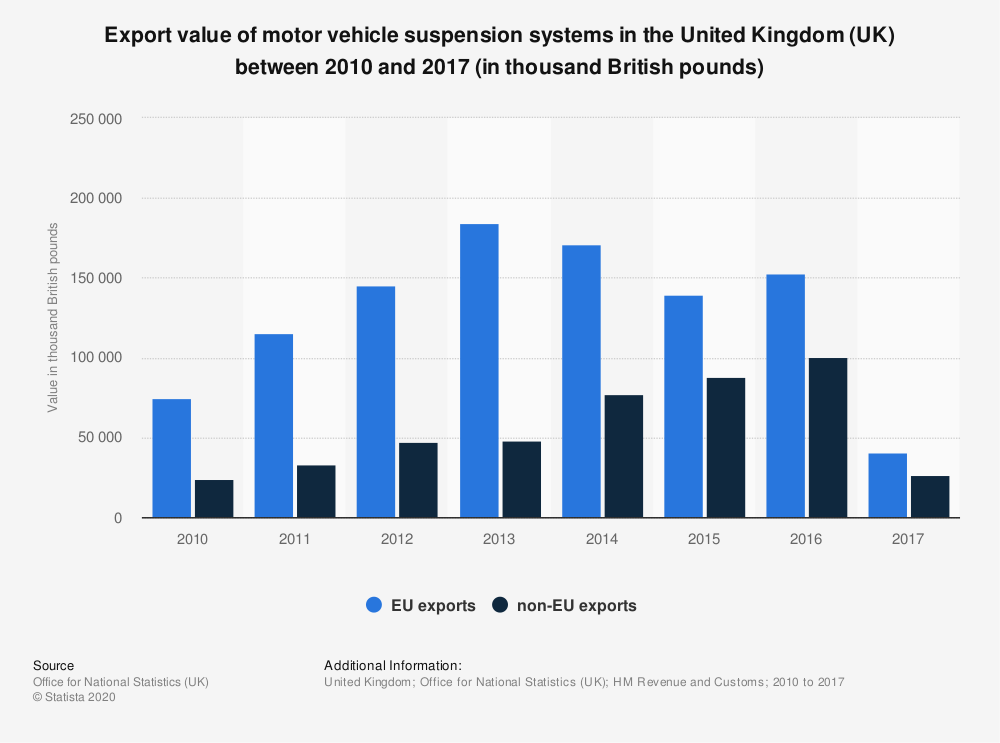 Statistic: Export value of motor vehicle suspension systems in the United Kingdom (UK) between 2010 and 2017 (in thousand British pounds) | Statista