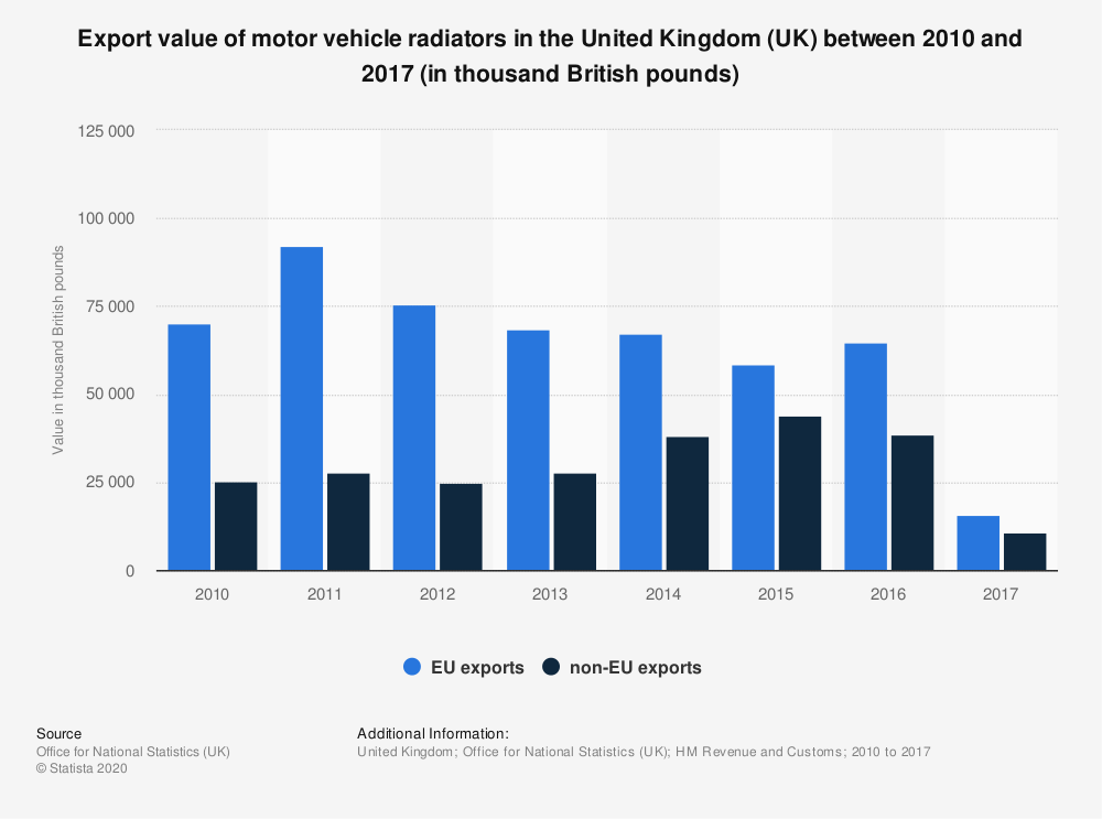 Statistic: Export value of motor vehicle radiators in the United Kingdom (UK) between 2010 and 2017 (in thousand British pounds) | Statista