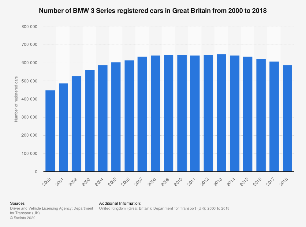 Statistic: Number of BMW 3 Series registered cars in Great Britain from 2000 to 2018 | Statista