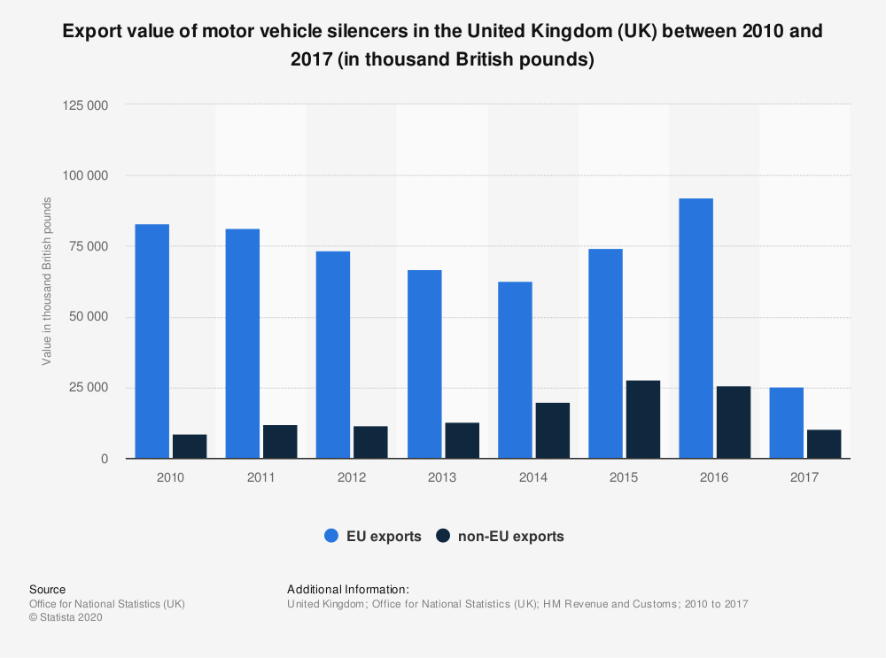 Statistic: Export value of motor vehicle silencers in the United Kingdom (UK) between 2010 and 2017 (in thousand British pounds) | Statista