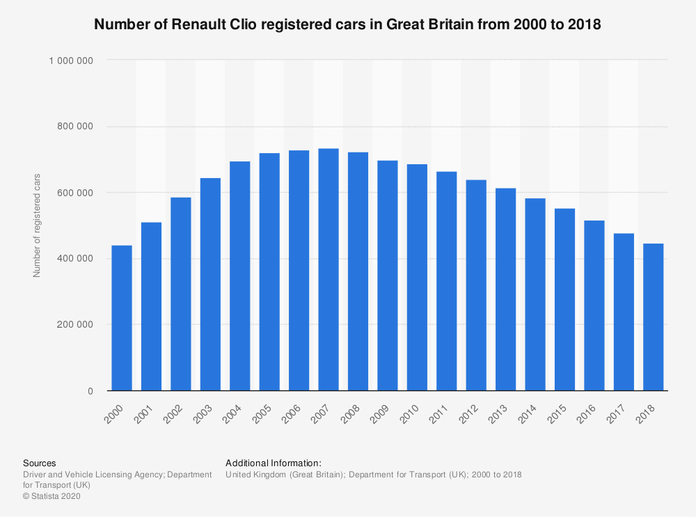 Statistic: Number of Renault Clio registered cars in Great Britain from 2000 to 2018 | Statista