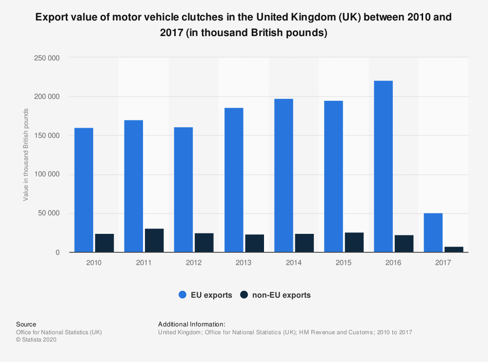 Statistic: Export value of motor vehicle clutches in the United Kingdom (UK) between 2010 and 2017 (in thousand British pounds) | Statista