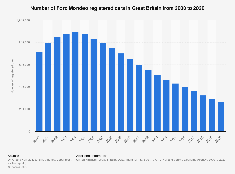 Statistic: Number of Ford Mondeo registered cars in Great Britain from 2000 to 2018 | Statista