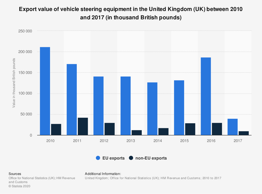 Statistic: Export value of vehicle steering equipment in the United Kingdom (UK) between 2010 and 2017 (in thousand British pounds) | Statista