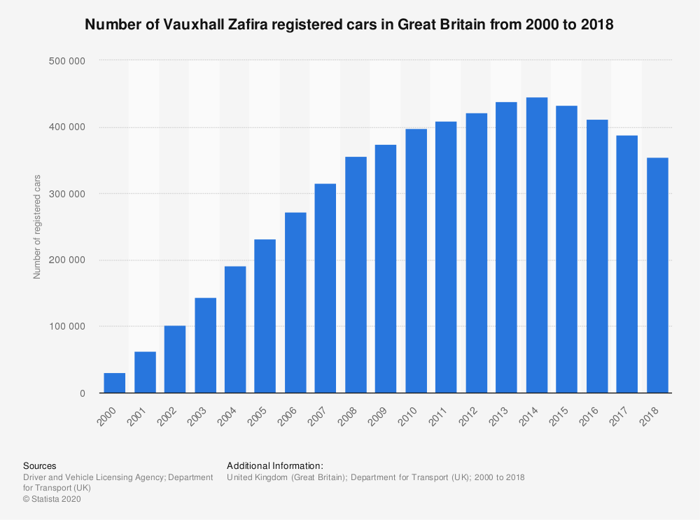 Statistic: Number of Vauxhall Zafira registered cars in Great Britain from 2000 to 2017   Statista