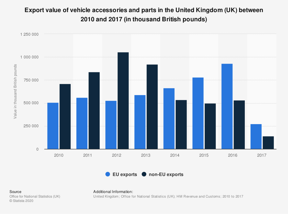 Statistic: Export value of vehicle accessories and parts in the United Kingdom (UK) between 2010 and 2017 (in thousand British pounds) | Statista