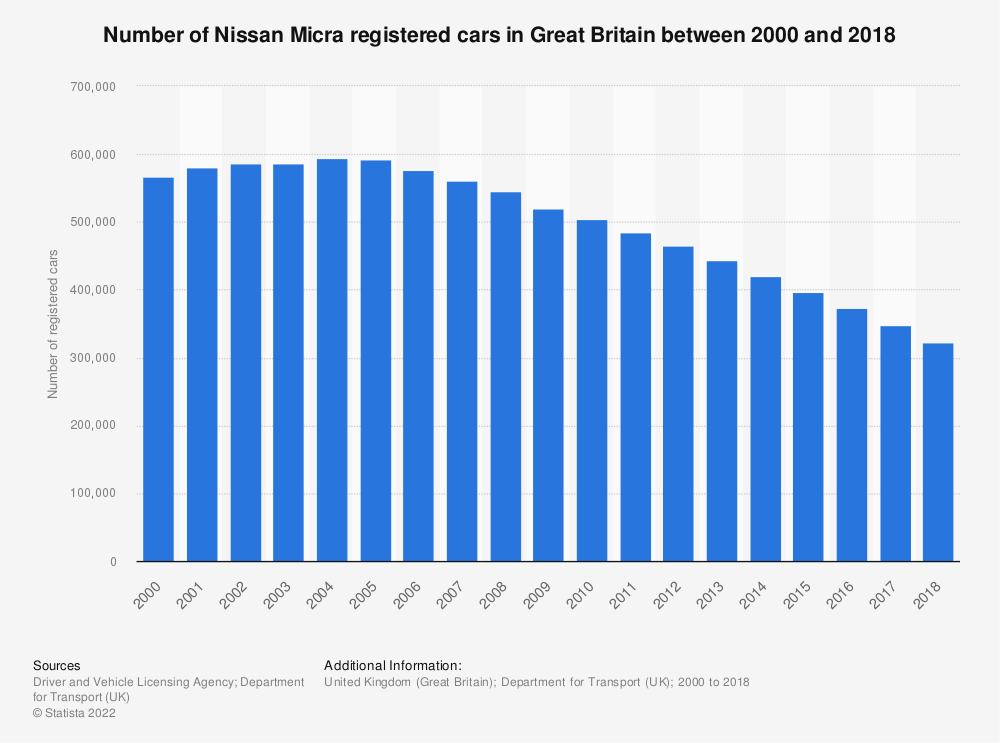 Statistic: Number of Nissan Micra registered cars in Great Britain between 2000 and 2018 | Statista