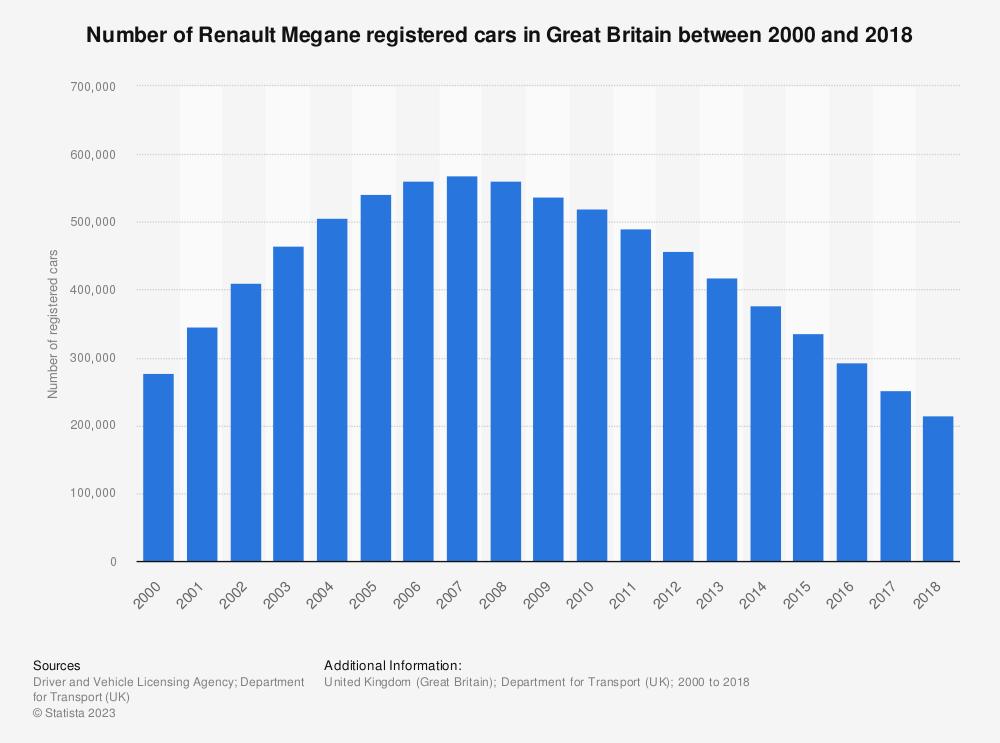 Statistic: Number of Renault Megane registered cars in Great Britain between 2000 and 2017 | Statista