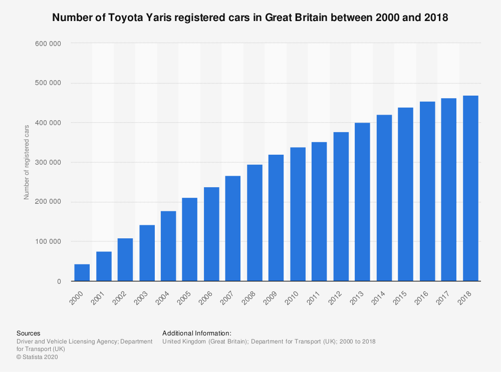 Statistic: Number of Toyota Yaris registered cars in Great Britain between 2000 and 2018 | Statista