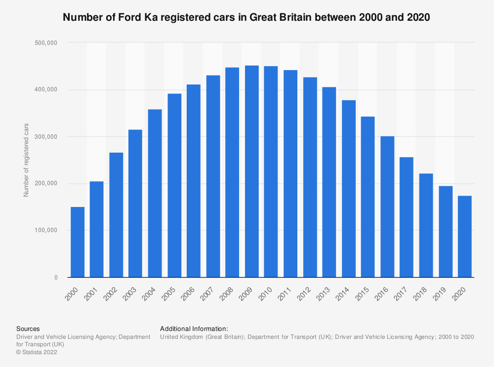 Statistic: Number of Ford Ka registered cars in Great Britain between 2000 and 2018 | Statista